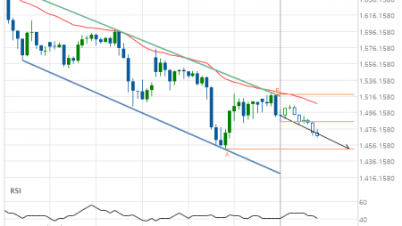 Gold Front Month down to 1450.9000