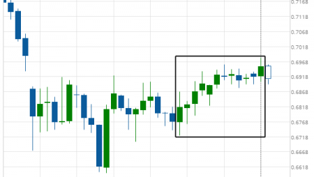 CAD/CHF excessive bearish movement