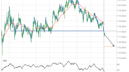 EUR/JPY down to 116.5140