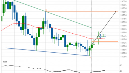 EUR/NZD up to 1.8889