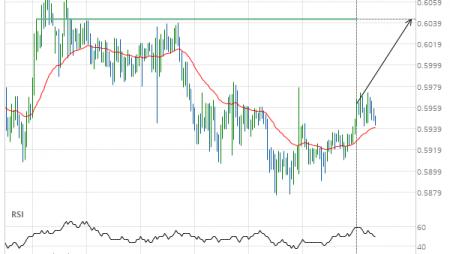 NZD/USD up to 0.6042