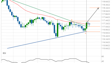 EUR/JPY up to 118.2394