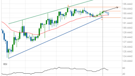 GBP/JPY up to 134.7130