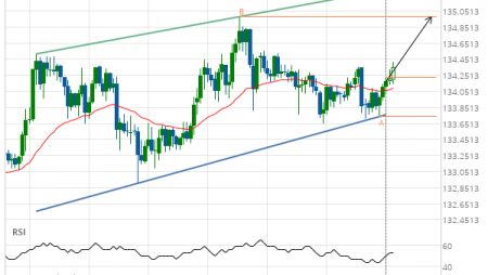 GBP/JPY up to 134.9790