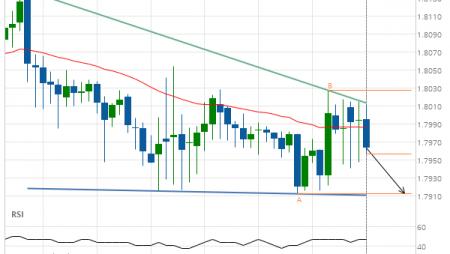EUR/NZD down to 1.7913