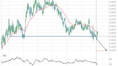 GBP/NZD down to 2.0267