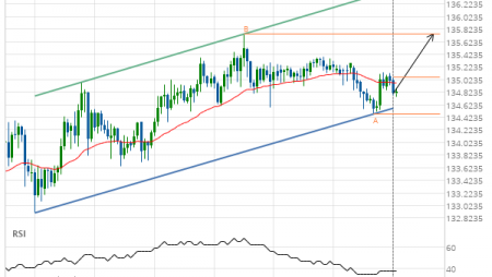 GBP/JPY up to 135.7440
