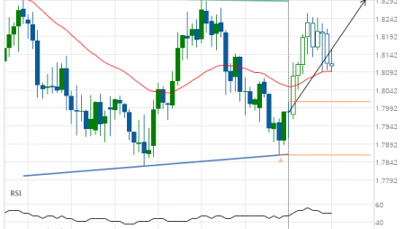 EUR/NZD up to 1.8294