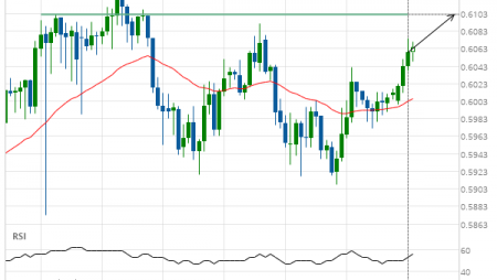 NZD/USD up to 0.6102