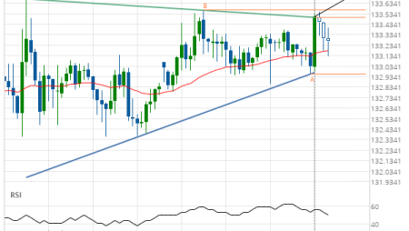 GBP/JPY up to 133.7455