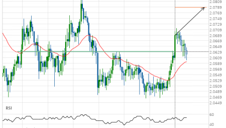 GBP/NZD up to 2.0788