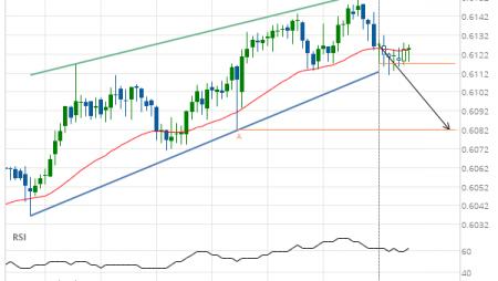 NZD/USD down to 0.6082