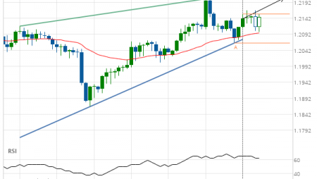 GBP/CHF up to 1.2204