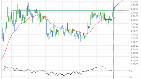 Silver Front Month up to 15.1160