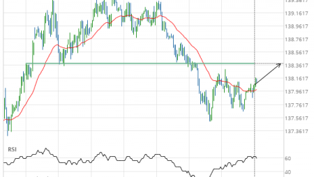 10 year T-Note up to 138.3906