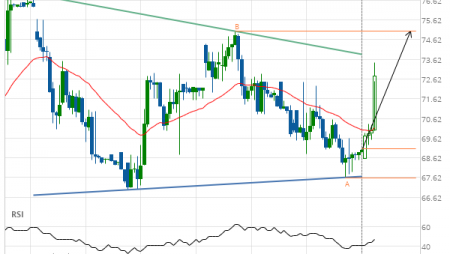 Chevron (CVX) up to 75.04