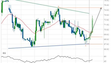 Chevron (CVX) up to 75.04