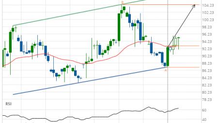 Jpmorgan Chase & Co. (JPM) up to 104.39