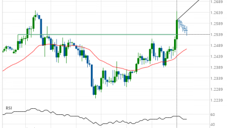 GBP/USD up to 1.2715