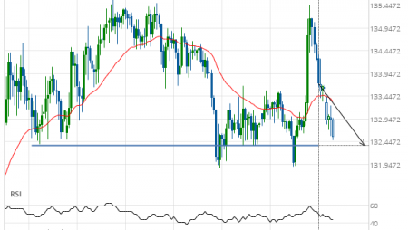 GBP/JPY down to 132.3600