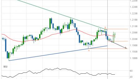 GBP/CHF down to 1.1960