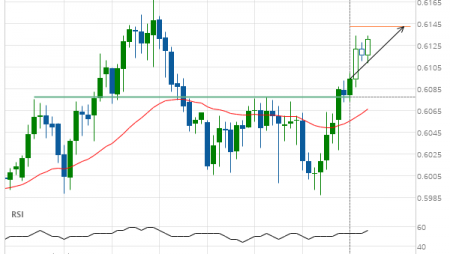 NZD/USD up to 0.6142