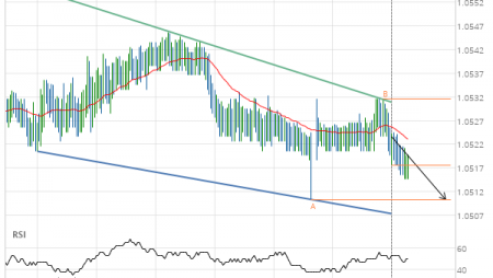 EUR/CHF down to 1.0511