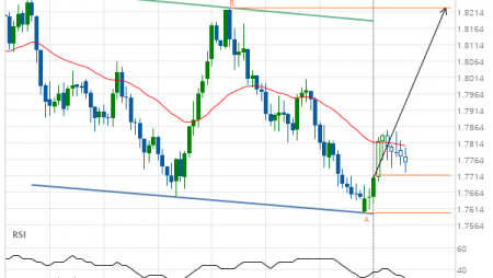 EUR/NZD up to 1.8225