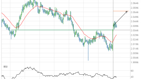 GBP/NZD up to 2.0557