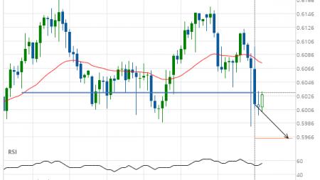 NZD/USD down to 0.5964