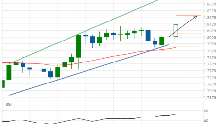 EUR/NZD up to 1.8053