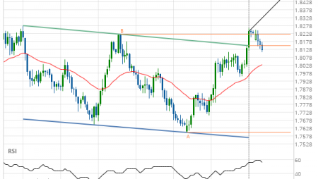 EUR/NZD up to 1.8483