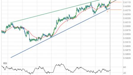 NZD/USD up to 0.6119
