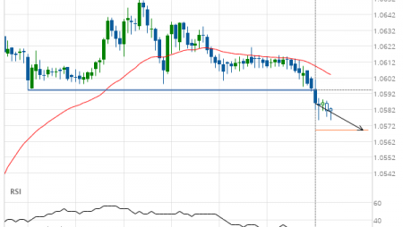 EUR/CHF down to 1.0569