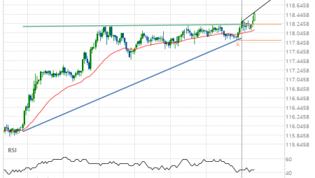 EUR/JPY up to 118.8917