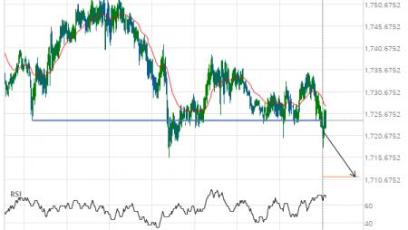 XAU/USD down to 1711.2550
