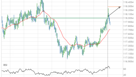 EUR/JPY up to 118.2853