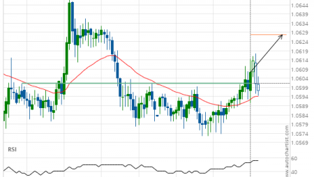 EUR/CHF up to 1.0628
