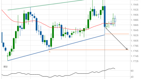 GBP/CHF down to 1.1769