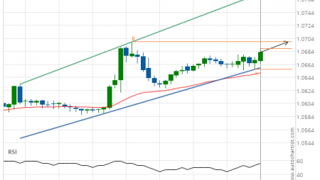 EUR/CHF up to 1.0698
