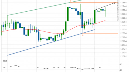 GBP/USD up to 1.2363