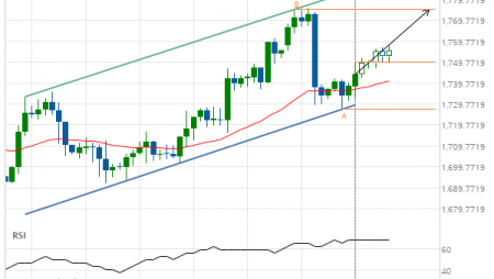 Gold Front Month up to 1775.0000