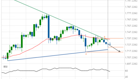 Gold Front Month down to 1715.3000