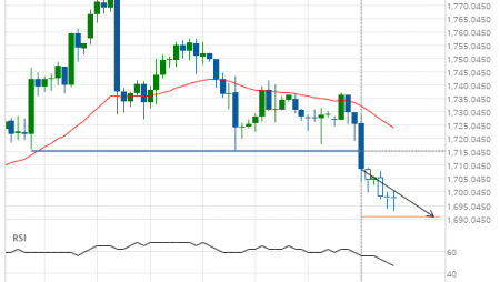 Gold Front Month down to 1690.9000