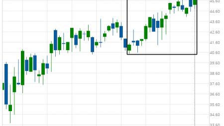 Cisco Systems Inc. (CSCO) excessive bearish movement