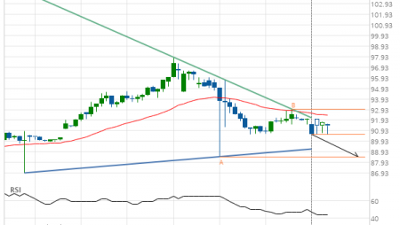 Chevron (CVX) down to 88.48