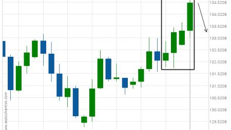 GBP/JPY excessive bullish movement