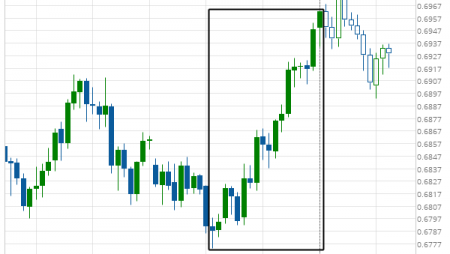 AUD/USD excessive bearish movement
