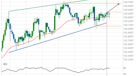 GBP/JPY up to 133.6600