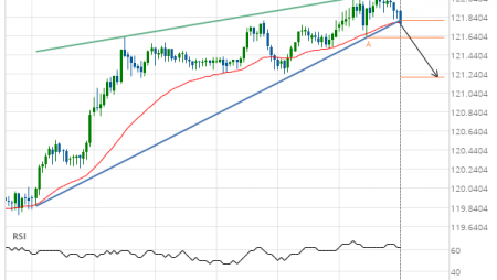 EUR/JPY down to 121.2084